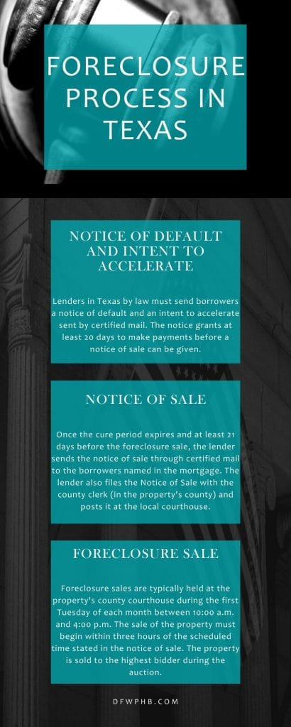 An infographic created by DFW Professional Home Buyers on the foreclosure process in Texas