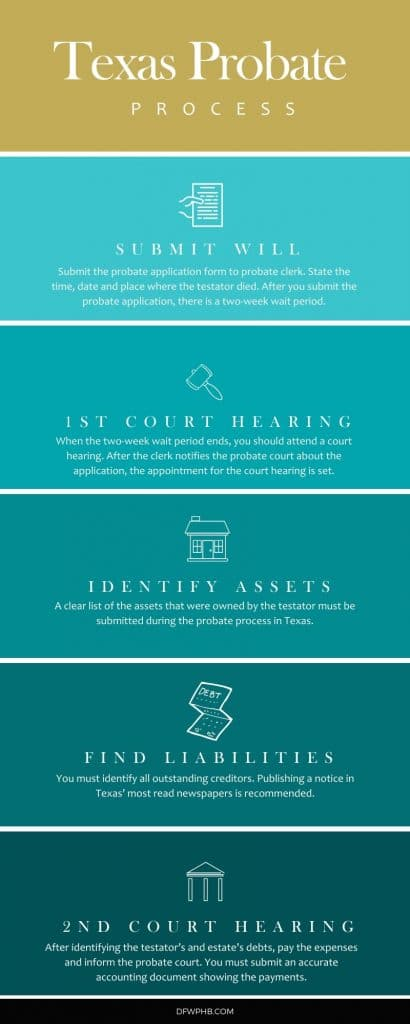 A detailed infographic of the probate process in Texas. Created by DFW Professional Home Buyers